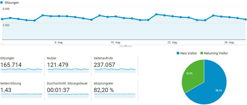 Our Google Analytics stats of the past 30 days (German + English)