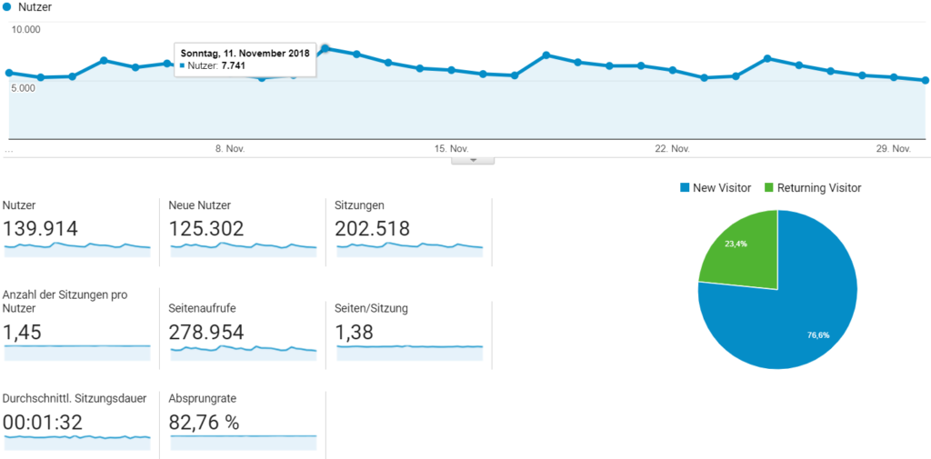 Our Google Analytics stats of the last month (German + English)