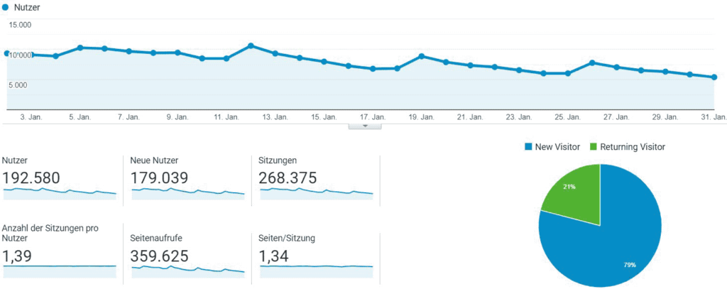 Our last month's Google Analytics statistics (German + English)